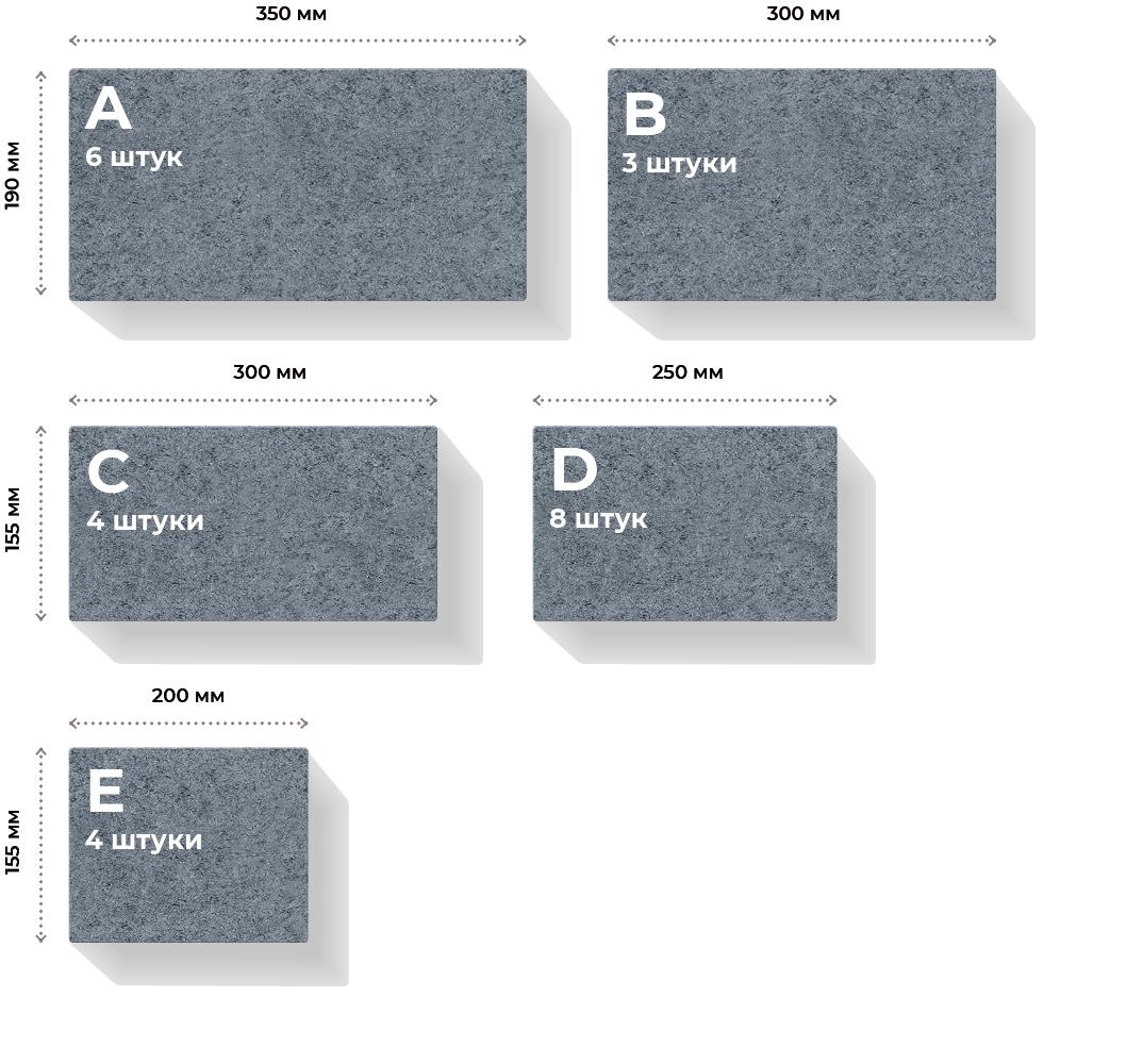 Розміри елементів та їх кількість в ряді